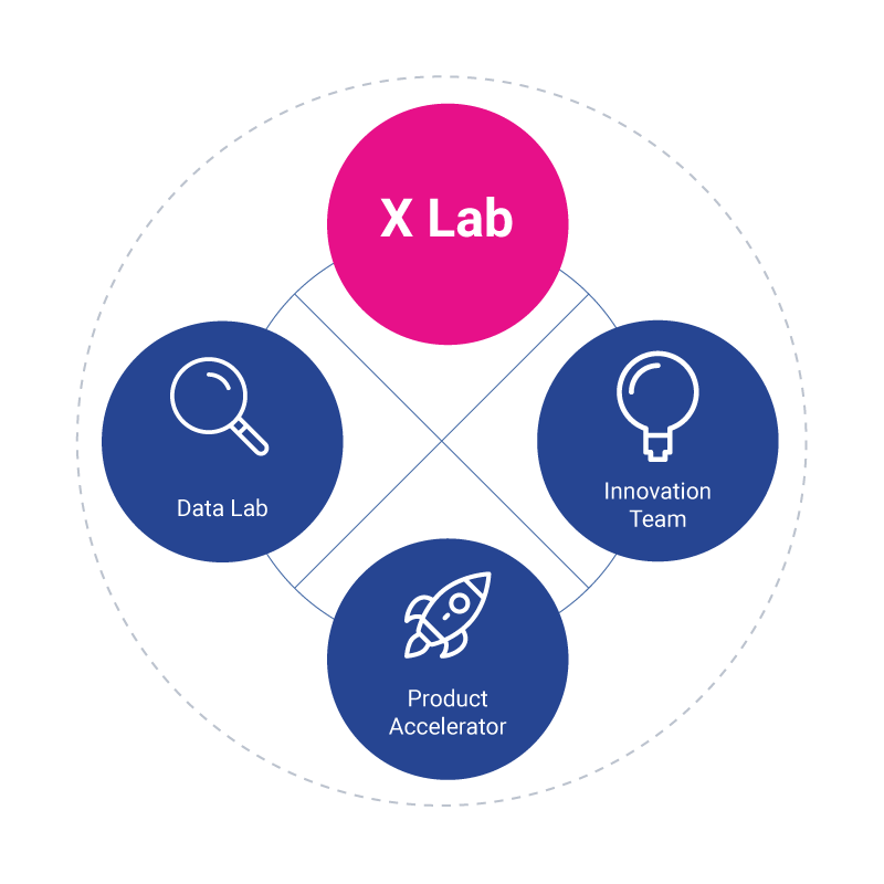 Experian X Lab - Three Teams Working Together